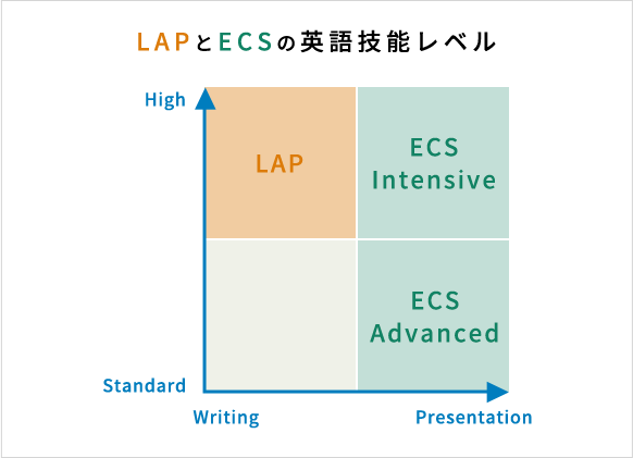 LAPとECSの英語技能レベル