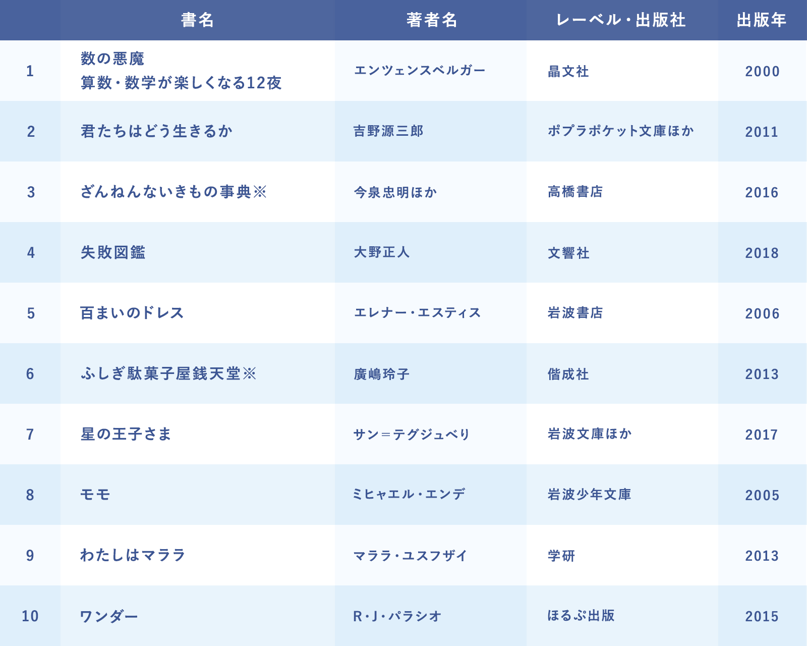 課題図書(10冊)表